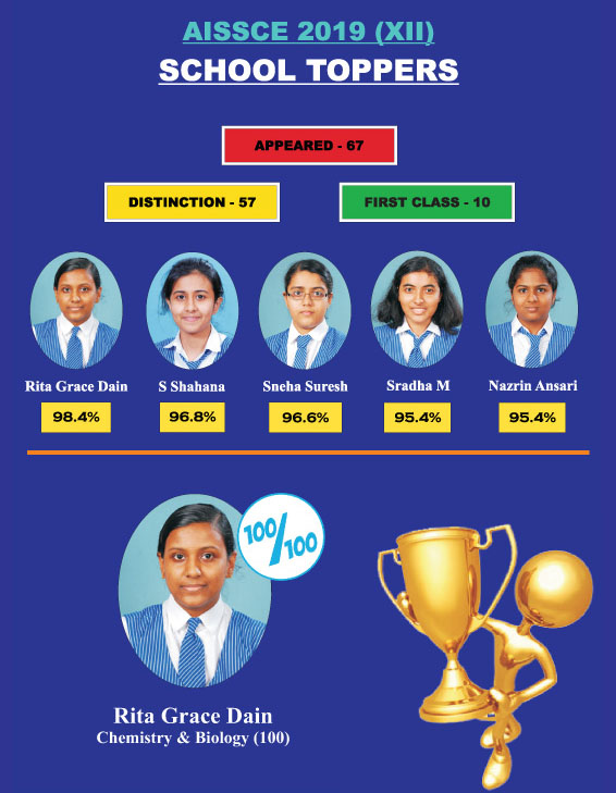 OUR NUMERO UNO - 2019       ACCOLADES TO OUR XII AND X SCHOOL TOPPERS